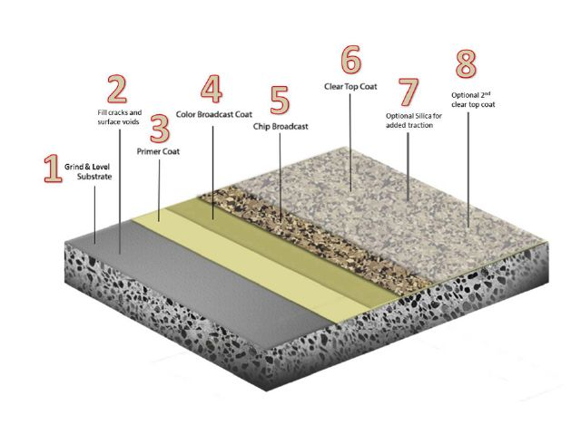 Epoxy flooring layers illustrated