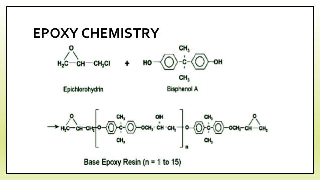 HISTORY OF EPOXY RESIN | Epoxy Blog